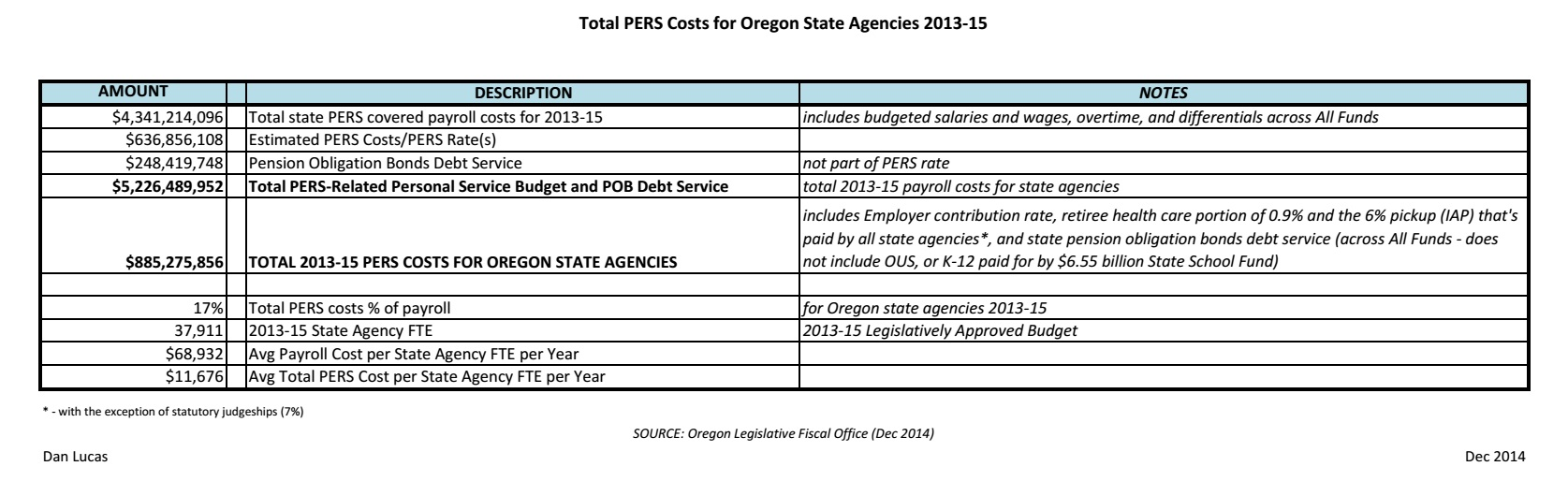 http://www.dan-lucas.com/wp-content/uploads/2014/12/Total-PERS-Costs-for-Oregon-State-Agencies-2013-15_chart1.jpg